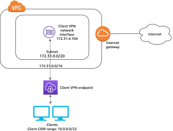 client-vpn-scenario-igw